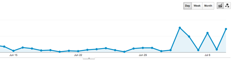 Grafico Google Analytics con traffico referral spam