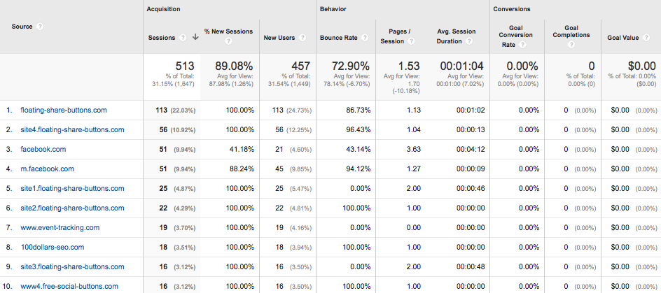 Google Analytics referral traffic spam table